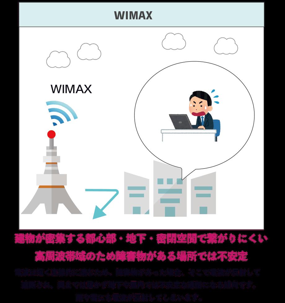 wimaxレンタルはおすすめしない!?